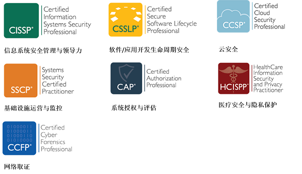 ISC2-Certs-Asso